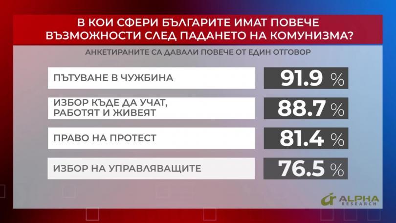 В кои сфери българите имат повече възможности след падането на комунизма? Част 1