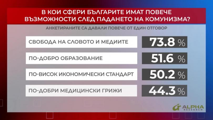 В кои сфери българите имат повече възможности след падането на комунизма? Част 2