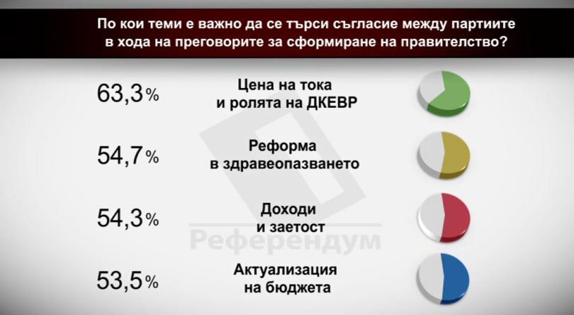 По кои теми е важно да се търси съгласие между партиите в хода на преговорите за сформиране на правителство?