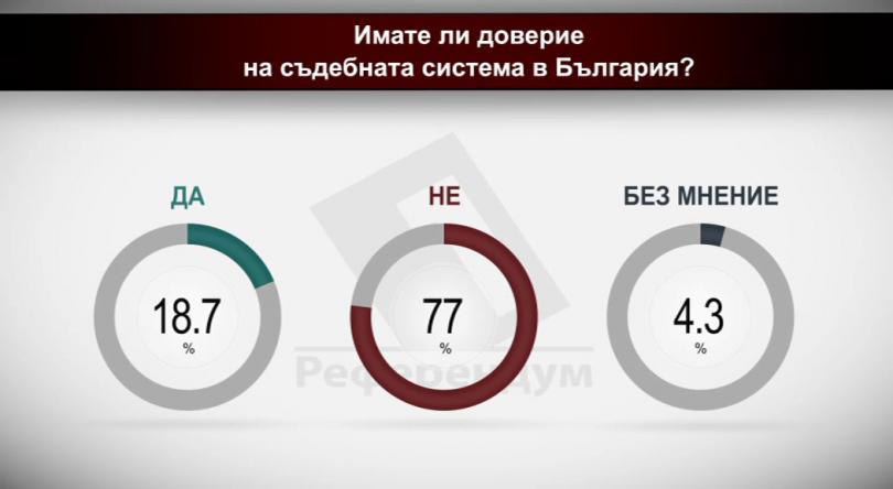 Имате ли доверие на съдебната система в България?