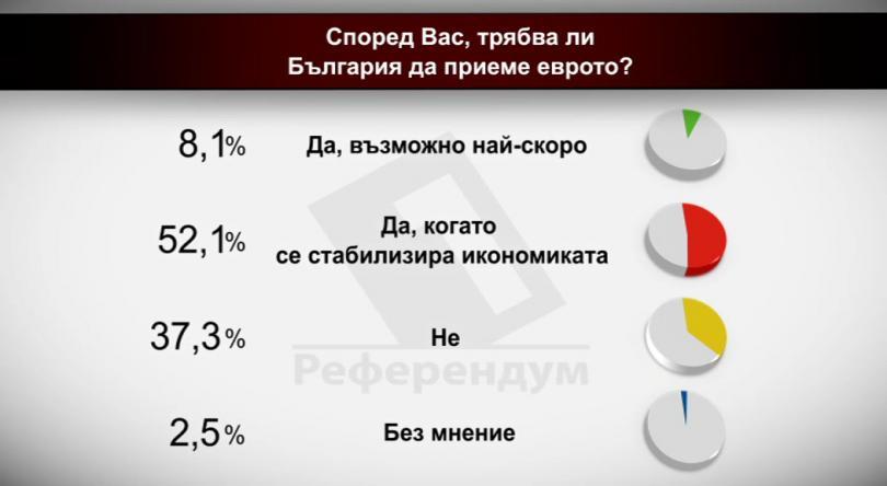 Според Вас, трябва ли България да приеме еврото?