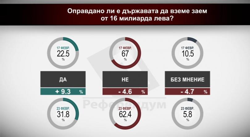 Оправдано ли е държавата да вземе заем от 16 млрд. лв.?
