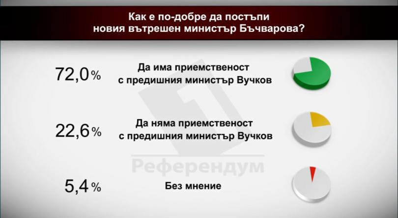 Как е по-добре да постъпи новият външен министър Бъчварова?