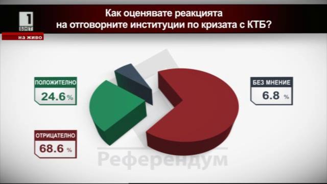 Как оценявате реакцията на отговорните институции по кризата с КТБ?