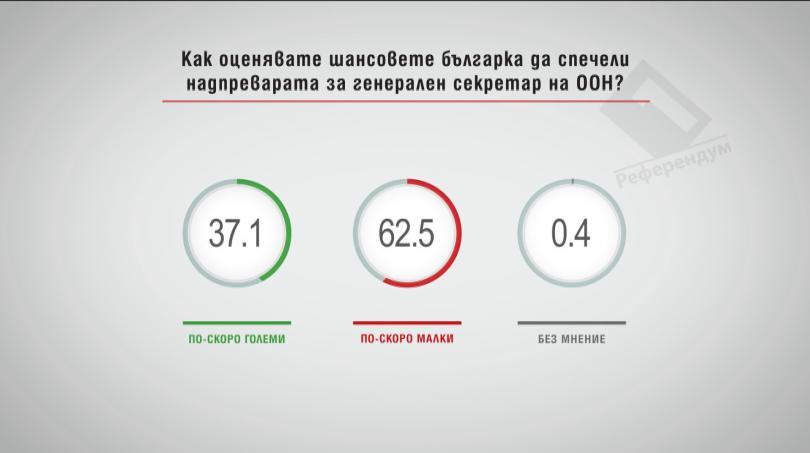 Как оценявате шансовете българка да спечели надпреварата за генерален секретар на ООН?
