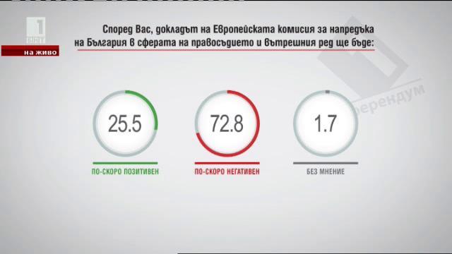 Според Вас докладът на Европейската комисия за напредъка на България в сферата на правосъдието и вътрешния ред ще бъде:...