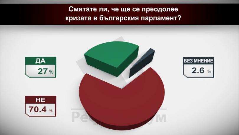 Смятате ли, че ще се преодолее кризата в българския Парламент?