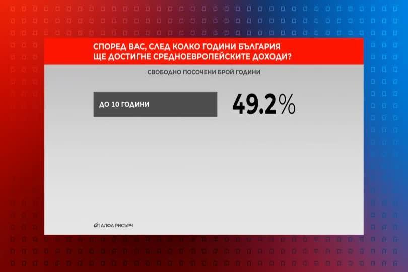 Според Вас, след колко години България ще достигне средноевропейските доходи?
