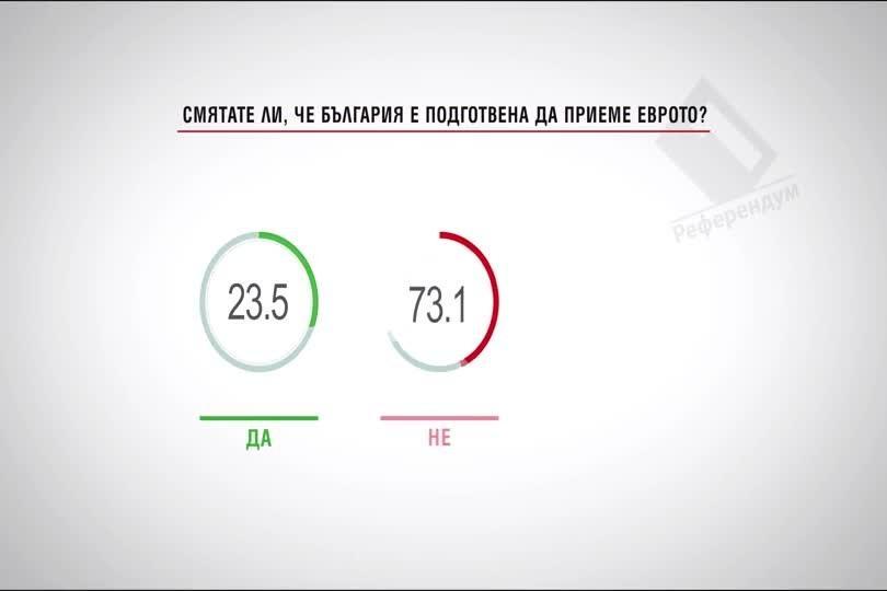 Смятате ли, че България е подготвена да приеме еврото?