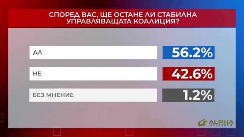 Ще остане ли стабилна управляващата коалиция?