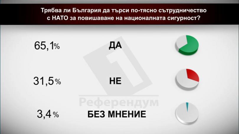 Трябва ли България да търси по-тясно сътрудничество с НАТО за повишаване на националната сигурност?