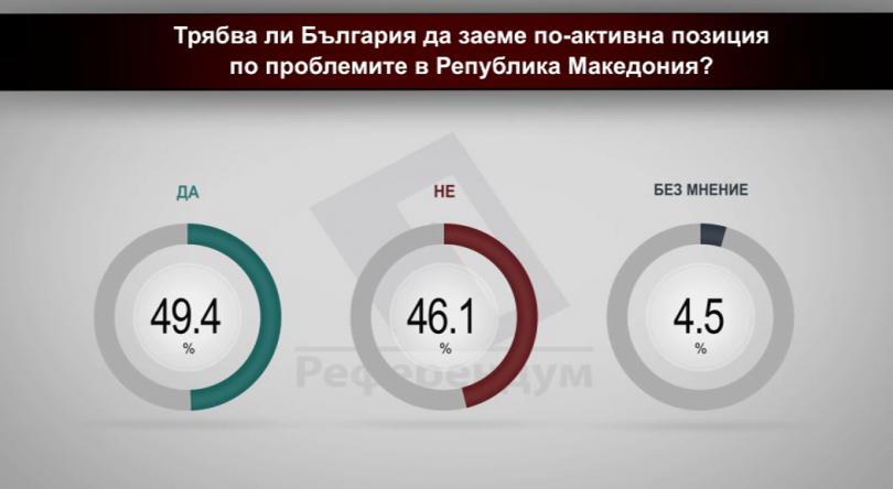 Трябва ли България да заеме по-активна позиция по проблемите в Република Македония?
