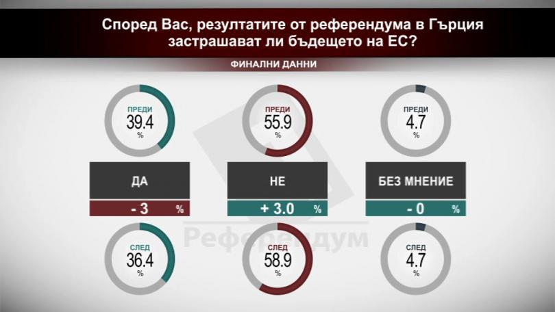 Според Вас, резултатите от референдума в Гърция застрашават ли бъдещето на ЕС?