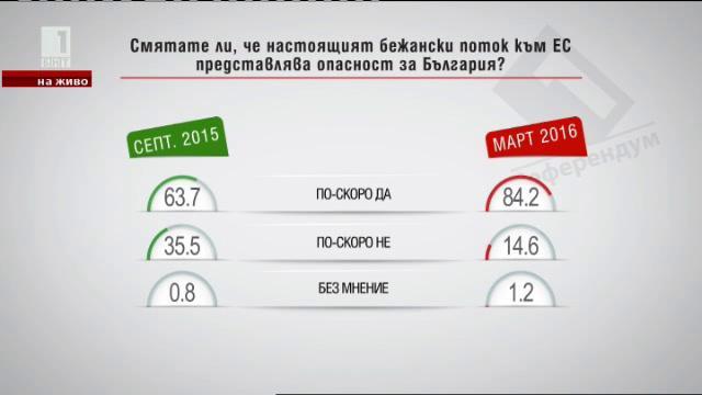 Смятате ли, че настоящият бежански поток към ЕС представлява опасност за България?