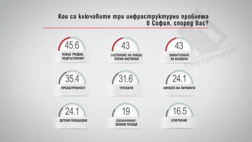 Кои са ключовете три инфраструктурни проблема в София, според Вас?