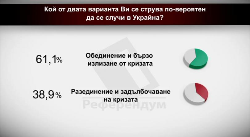 Кой от двата варианта ви се струва по-вероятен да се случи в Украйна?