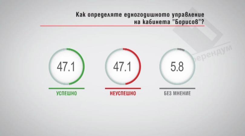 Как определяте едногодишното управление на кабинета Борисов?