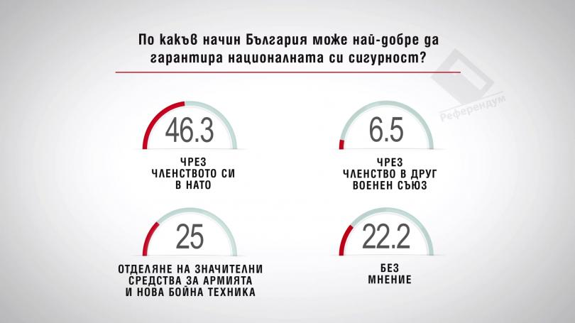 По какъв начин България може най-добре да гарантира националната си сигурност?