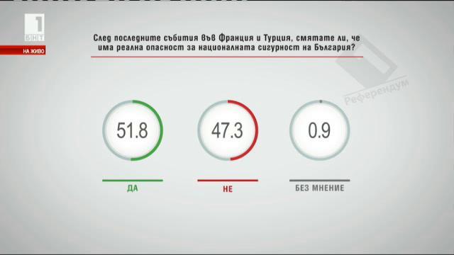 След последните събития в Турция и Франция, смятате ли, че има реална опасност за националната сигурност на България?