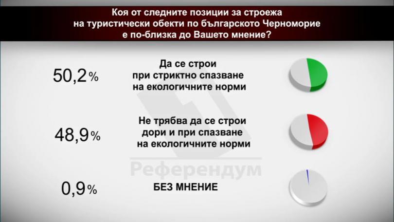 Коя от следните позиции за строежа на туристически по българското Черноморие е по-близко до Вашето мнение?