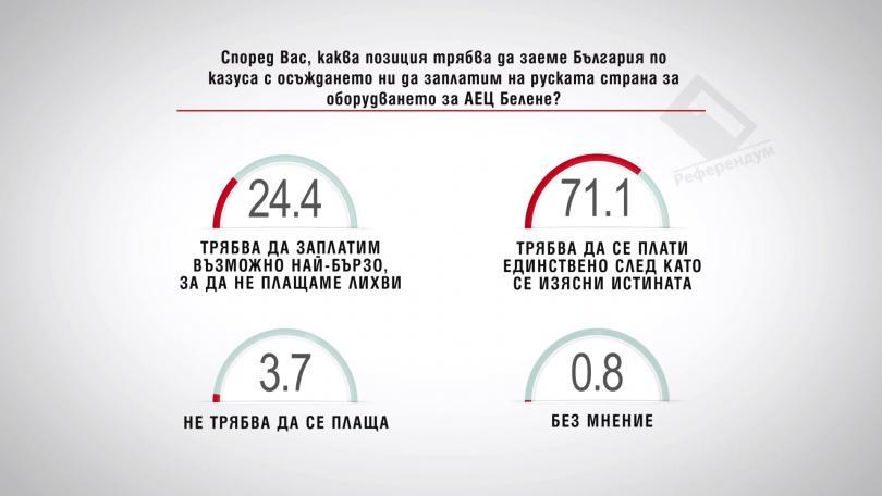 Каква позиция трябва да заеме България по казуса с осъждането ни да заплатим оборудването за АЕЦ Белене