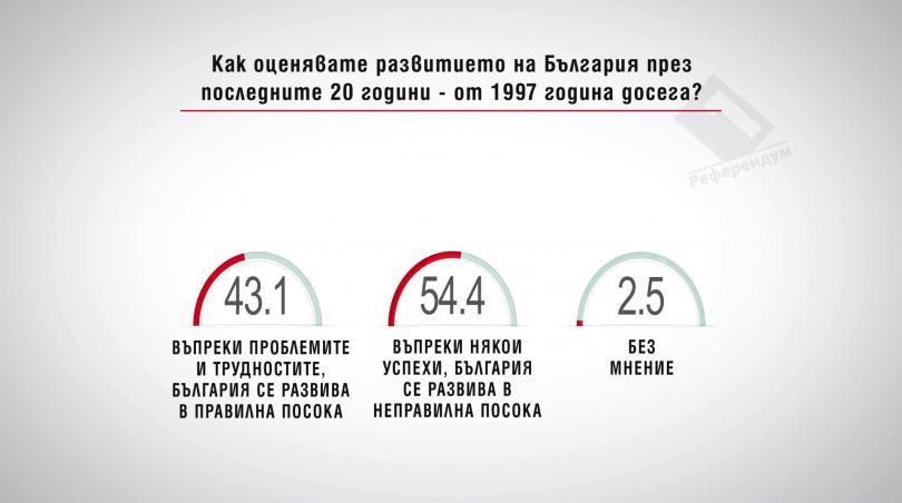 Как оценявате развитието на България през последните 20 години – от 1997 година досега?