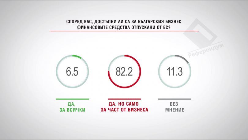 Според вас, достъпни ли са за българския бизнес финансовите средства, отпускани от ЕС?