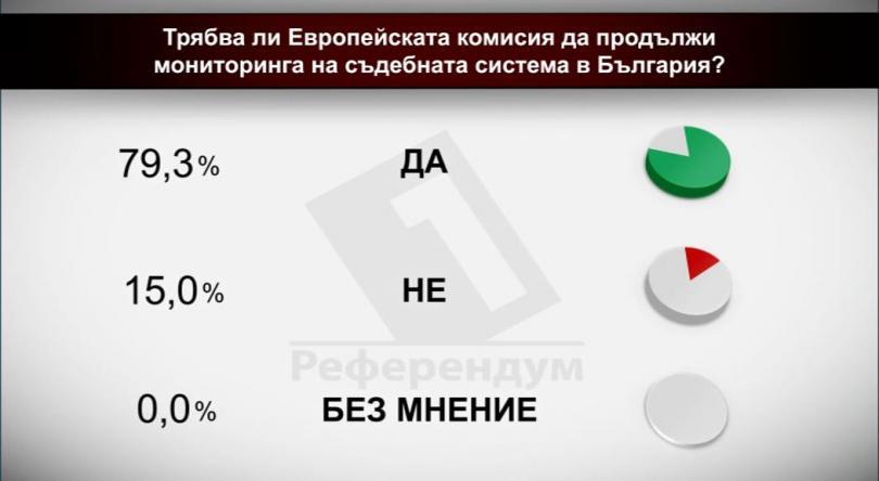 Трябва ли Европейската комисия да продължи мониторинга на съдебната система в България?