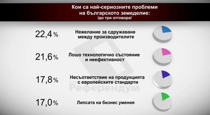 Кои са най-сериозните проблеми на българското земеделие?