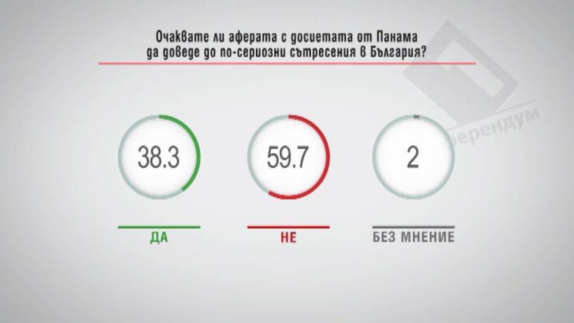Очаквате ли аферата с досиетата от Панама да доведе до по-сериозни сътресения в България?