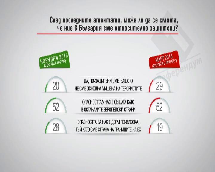 След последните атентати може ли да се смята, че ние в България сме относително защитени?