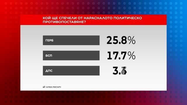 Кой ще спечели от нарастналото политическо противопоставяне?
