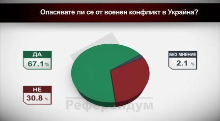 Опасявате ли се от военен конфликт в Украйна?