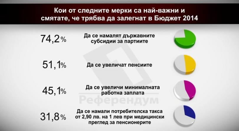 Кои мерки са най-важни и смятате, че трябва да залегнат в Бюджет 2015?