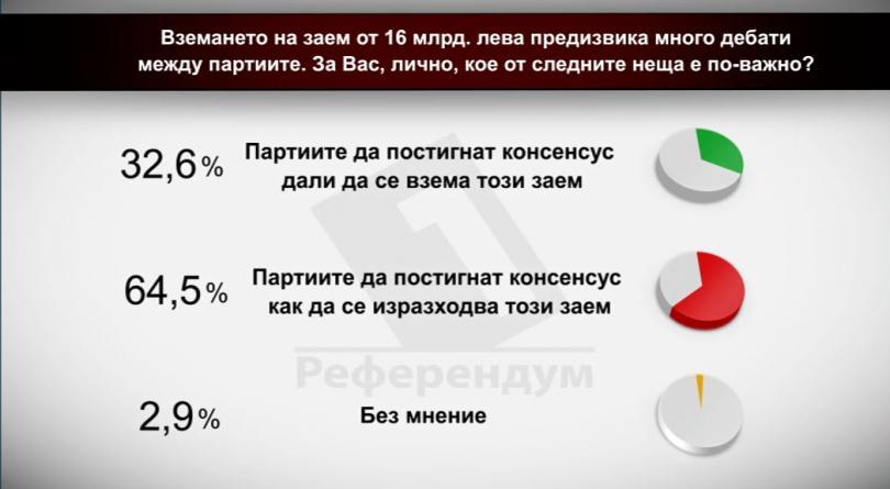Вземането на заем от 16 млрд. лв. предизвика много дебати между партиите. За Вас лично кое от следните неща е по-важно?