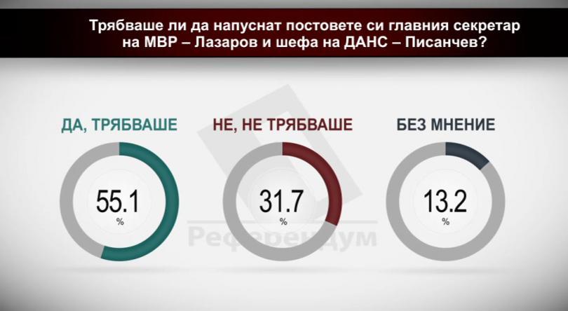 Трябваше ли да напуснат постовете си главният секретар на МВР - Лазаров и шефът на ДАНС - Писанчев?