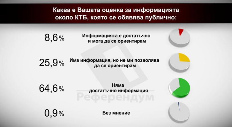 Каква е вашата оценка за информацията около КТБ, която се обявява публично?