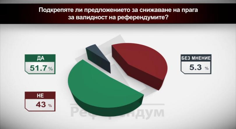 Подкрепяте ли предложението за снижаване на прага за валидност на референдумите?