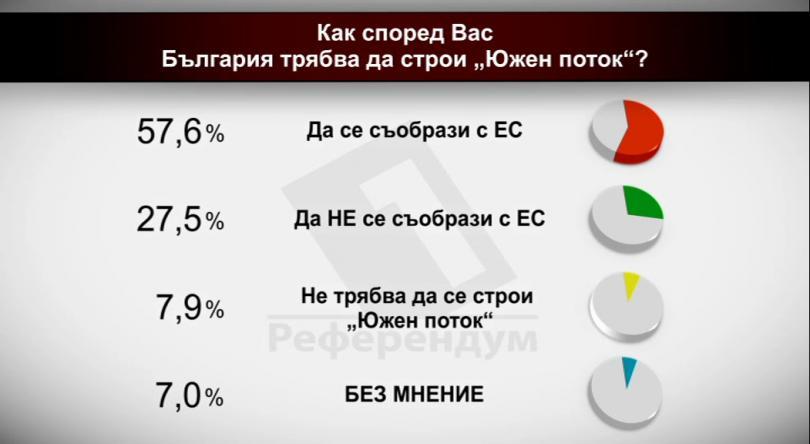 Допитване преди предаването: Как според вас България трябва да строи Южен поток?