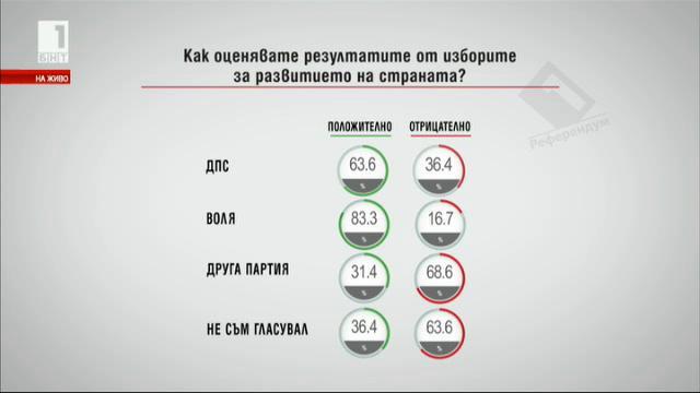 Как оценявате резултатите от изборите за развитието на страната?