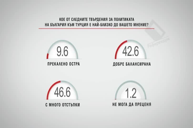 Кое от следните твърдения за политиката на България към Турция е най-близко?