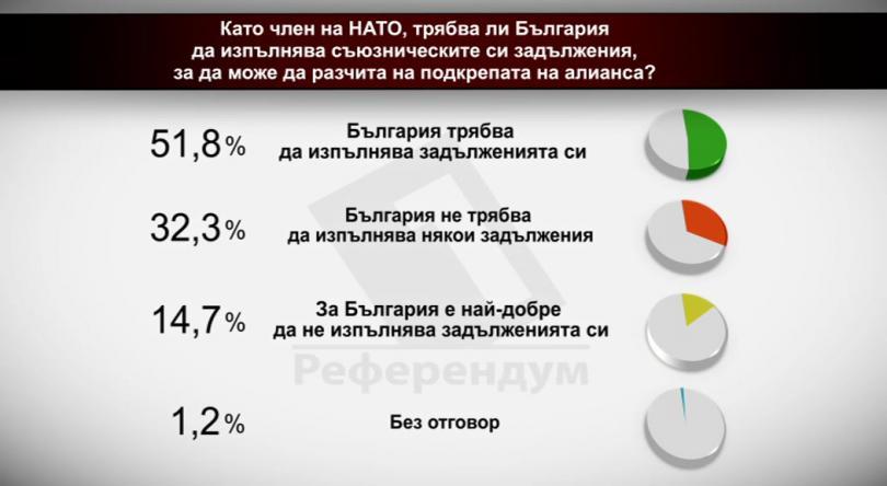Като член на НАТО, трябва ли България да изпълнява съюзническите си задължения, за да може да разчита на подкрепата на алианса?