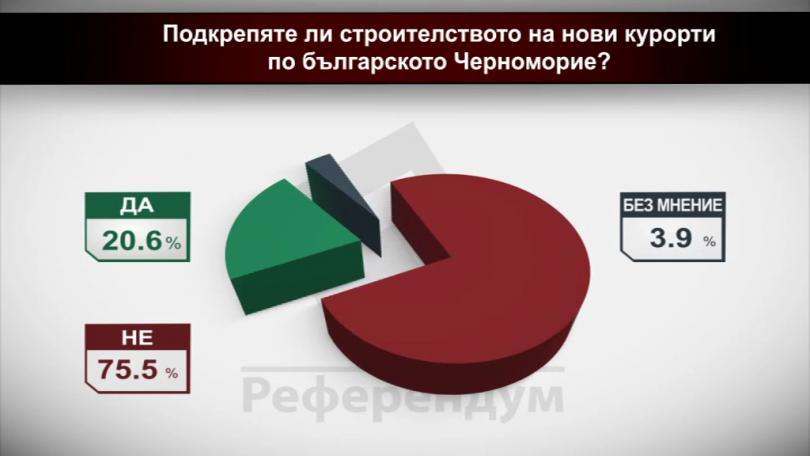 Подкрепяте ли строителството на нови курорти по българското Черноморие?