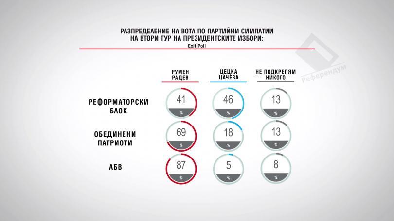 Разпределение на вота по партийни симпатии на втори тур на президентските избори