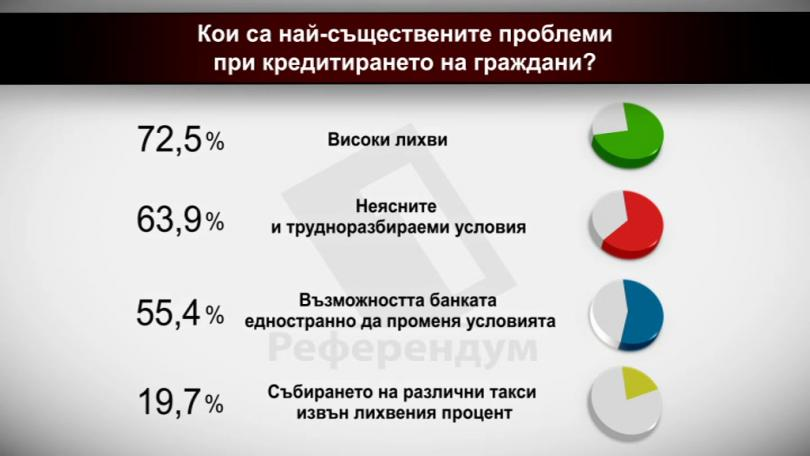 Кои са най-съществените проблеми при кредитирането на граждани?