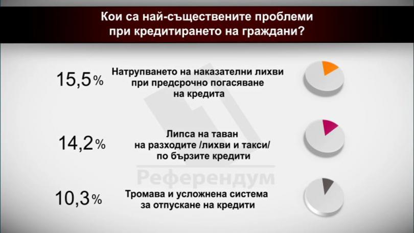 И още: Кои са най-съществените проблеми при кредитирането на граждани?