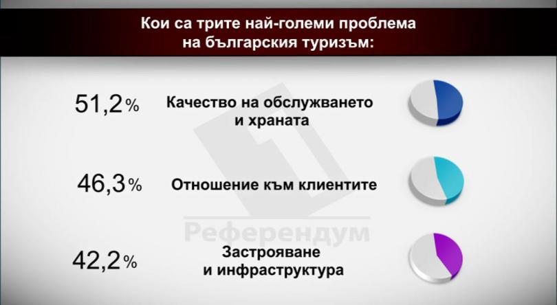 Кои са трите най-големи проблема на българския туризъм?