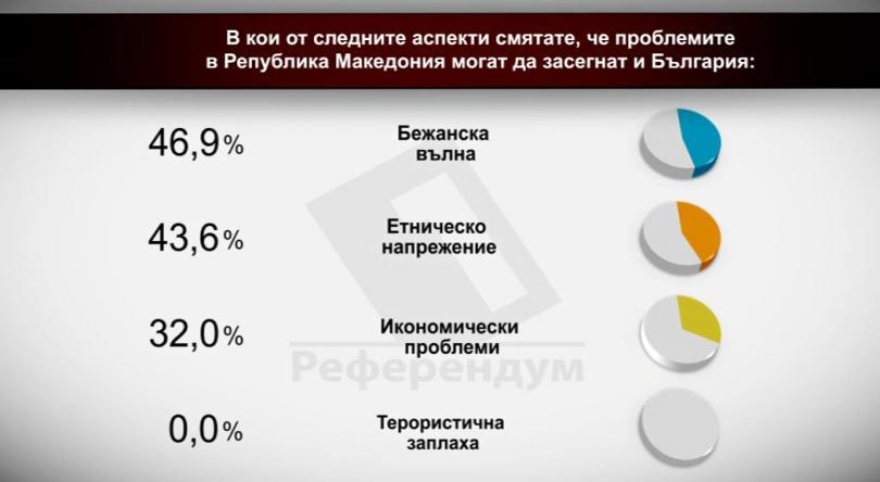 В кои от следните аспекти смятате, че проблемите в Р Македония могат да засегнат и България?