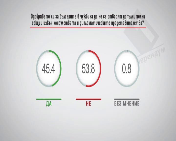 Одобрявате ли за българите в чужбина да не се отварят допълнителни секиции извън консулствата и дипломатическите представителства?