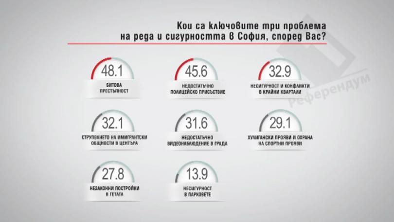 Кои са ключовите три проблема на реда и сигурността в София, според Вас?